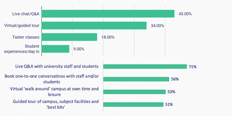 Two graphs showing students want to experience live Q&A as part of your VOD